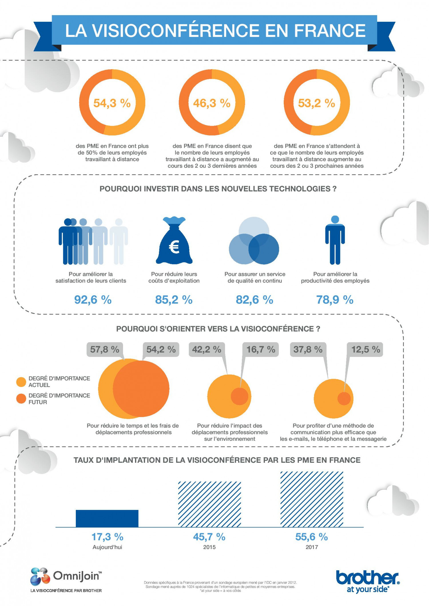 Web Conferencing in France Infographic