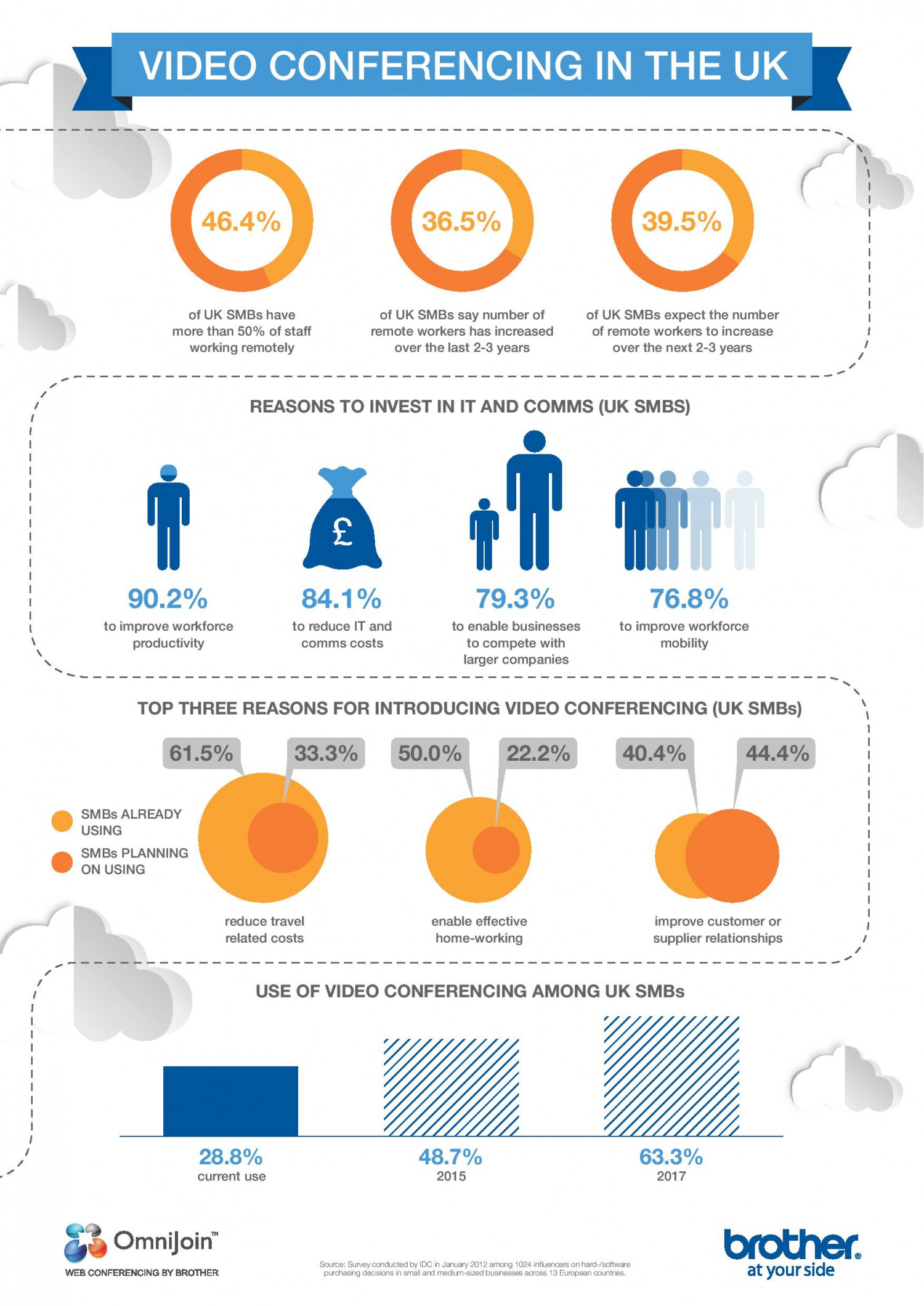 Web Conferencing in the UK Infographic