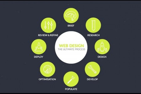 Web Design - The Ultimate Process Infographic