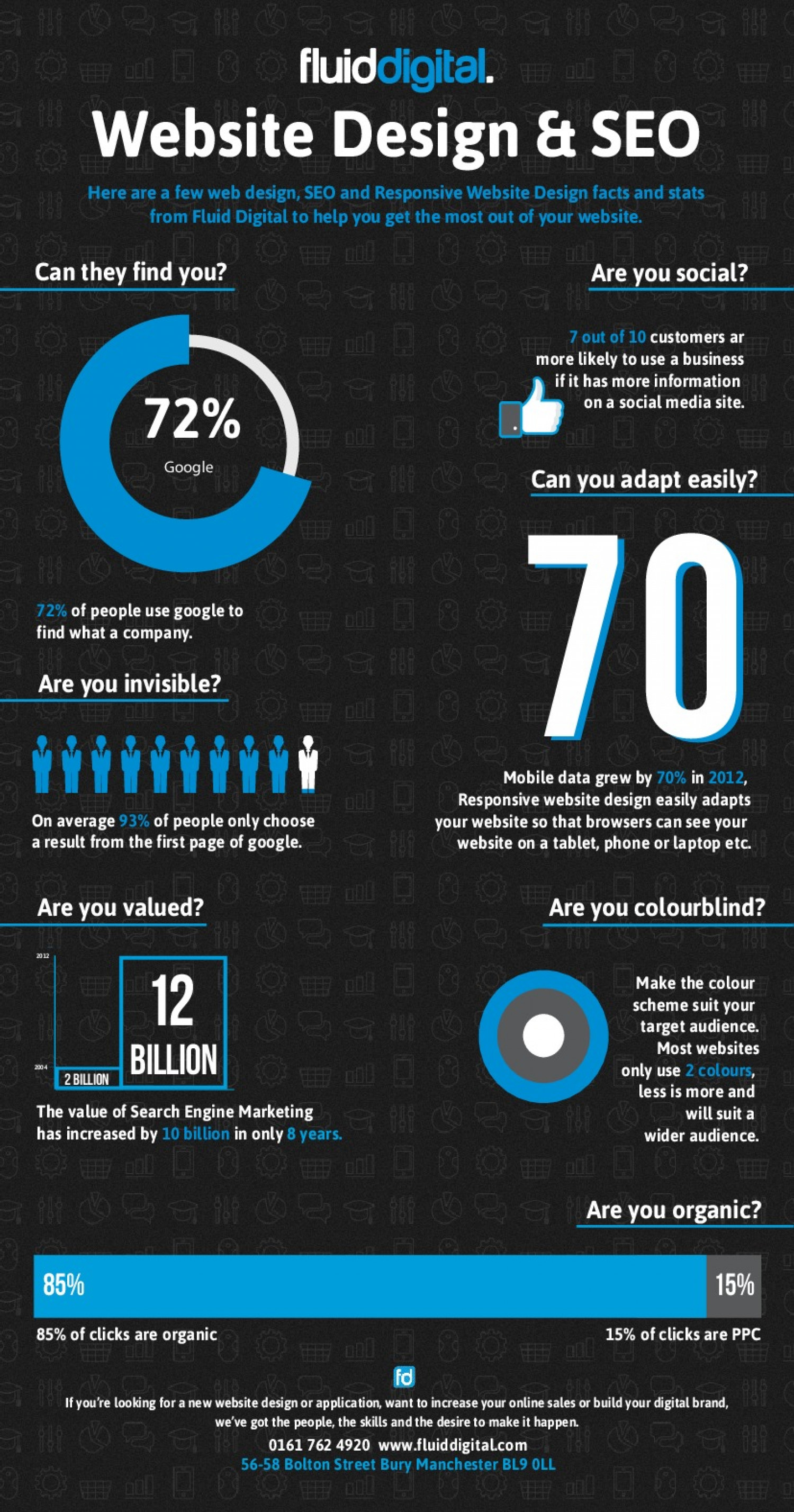 Web Design and SEO Infographic