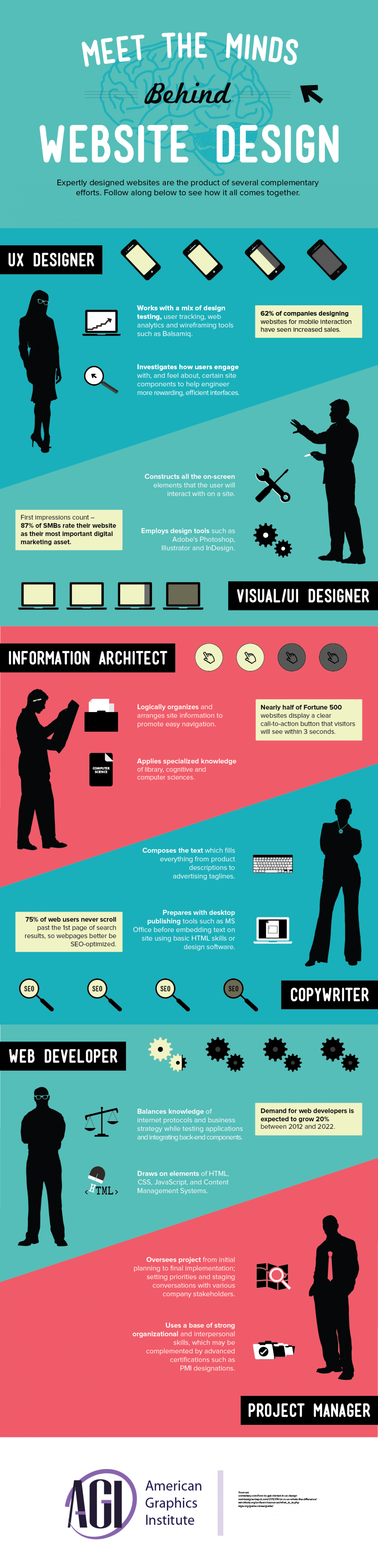 Meet the Minds Behind Website Design Infographic
