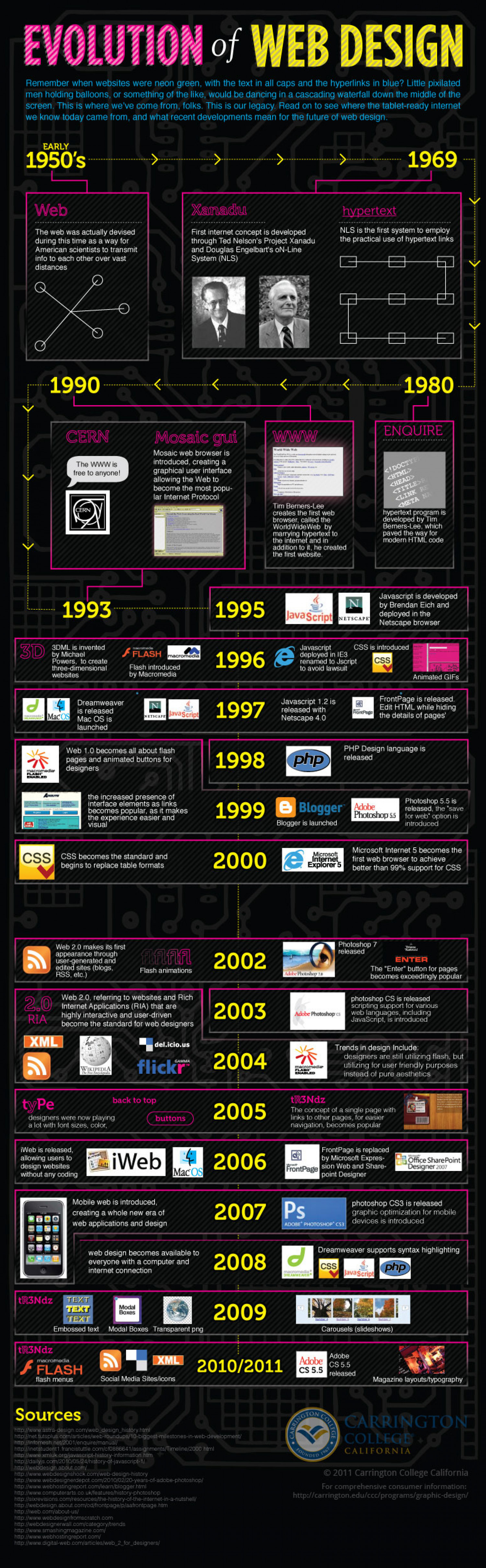 Web Design Evolution Infographic
