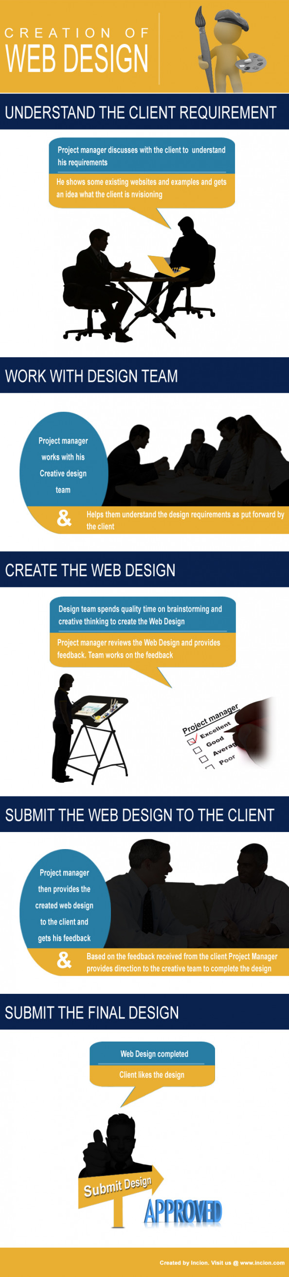 Web Design Process Infographic