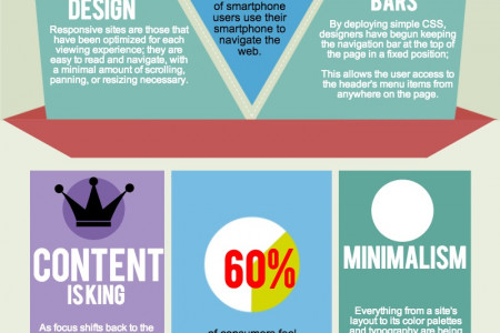 Web Design Trends of 2014 Infographic