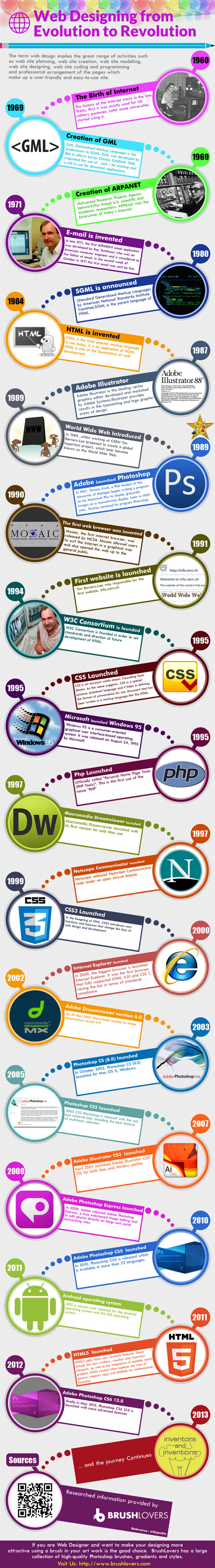 Web Designing from Evolution to Revolution