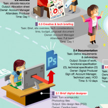 Web Dev Process Infographic