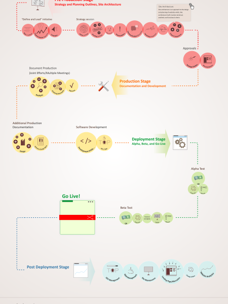 Web development flow chart Infographic
