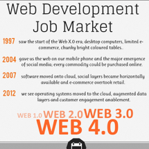 Web Development Job Market 2012 Infographic