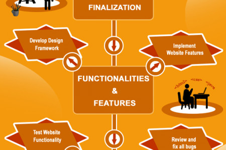 Web Development Process Infographic