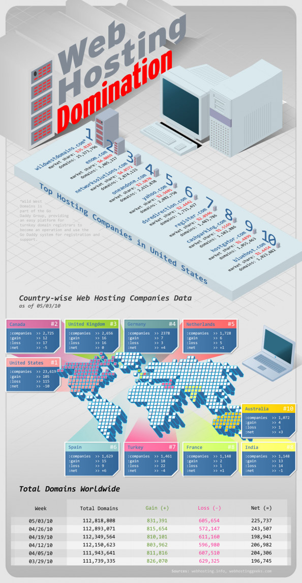 Web Hosting Domination Infographic