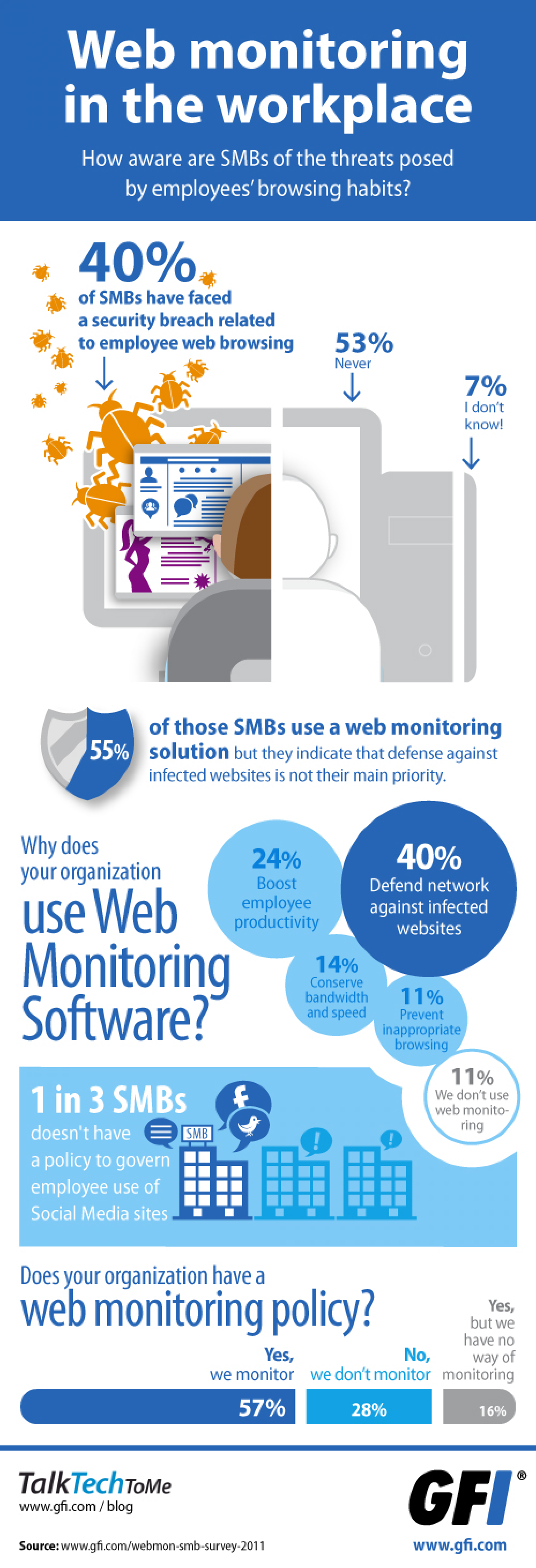Web monitoring in the workplace Infographic