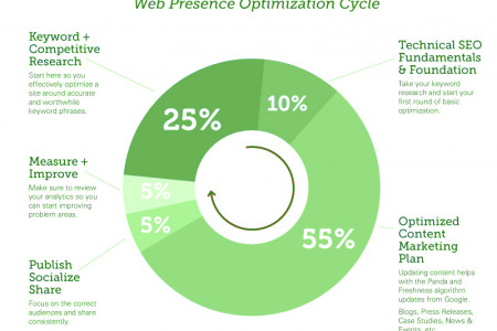 Web Presence Optimization Cycle Infographic