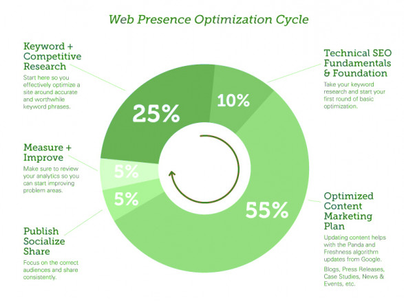Web Presence Optimization Cycle