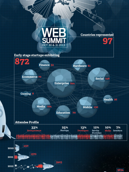 Web Summit 2013 Infographic