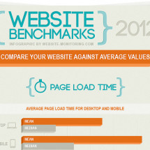 Website Benchmarks 2012 Infographic