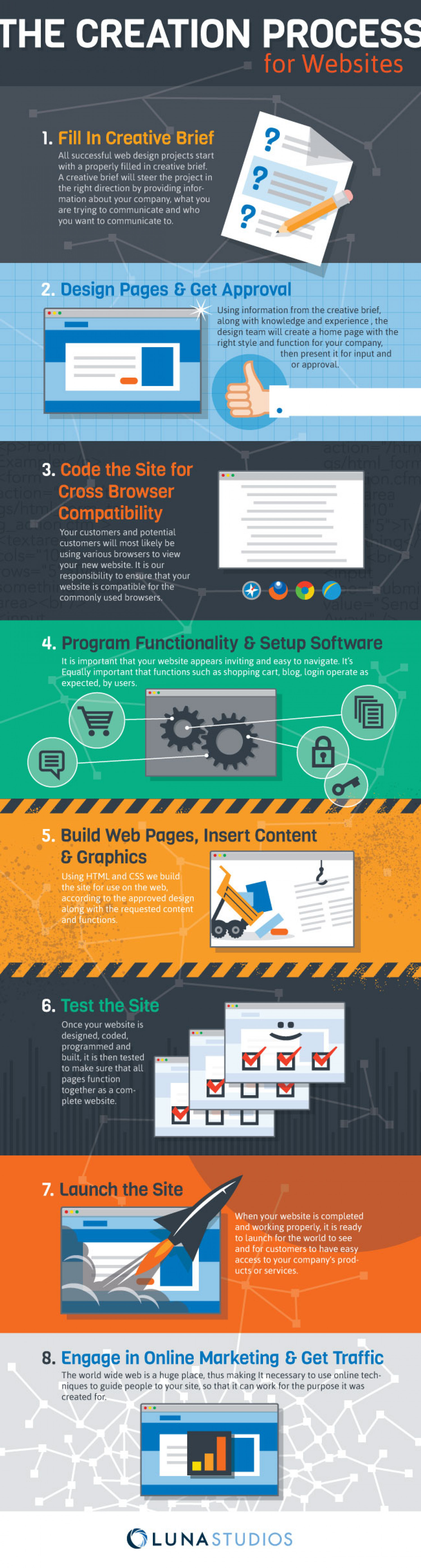Website Design and Creation Process Infographic