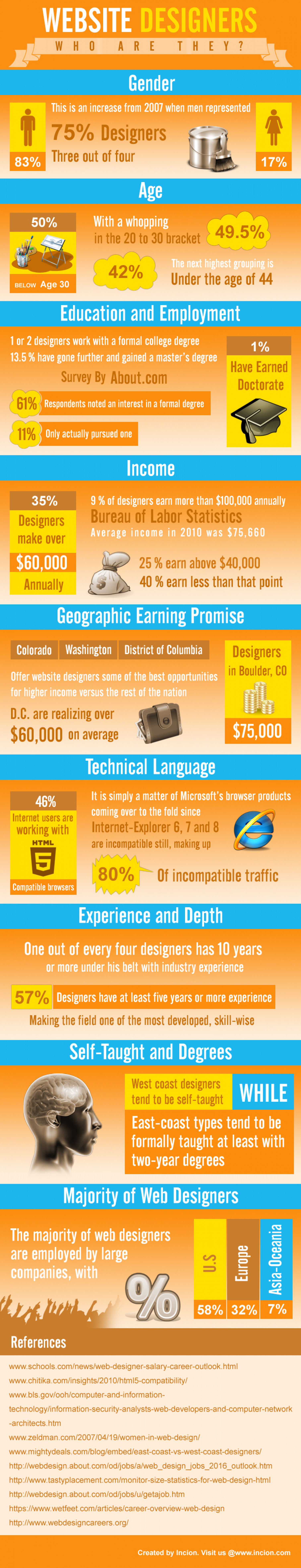 Website Designers who are they? Infographic