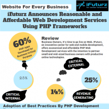 Website For Every Business - iFuturz Announces Reasonable and Affordable Web Development Services Using PHP Frameworks Infographic
