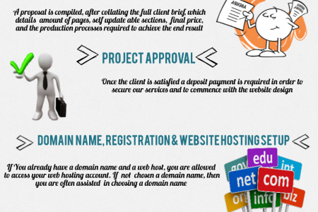 Website Redesign Process Infographic