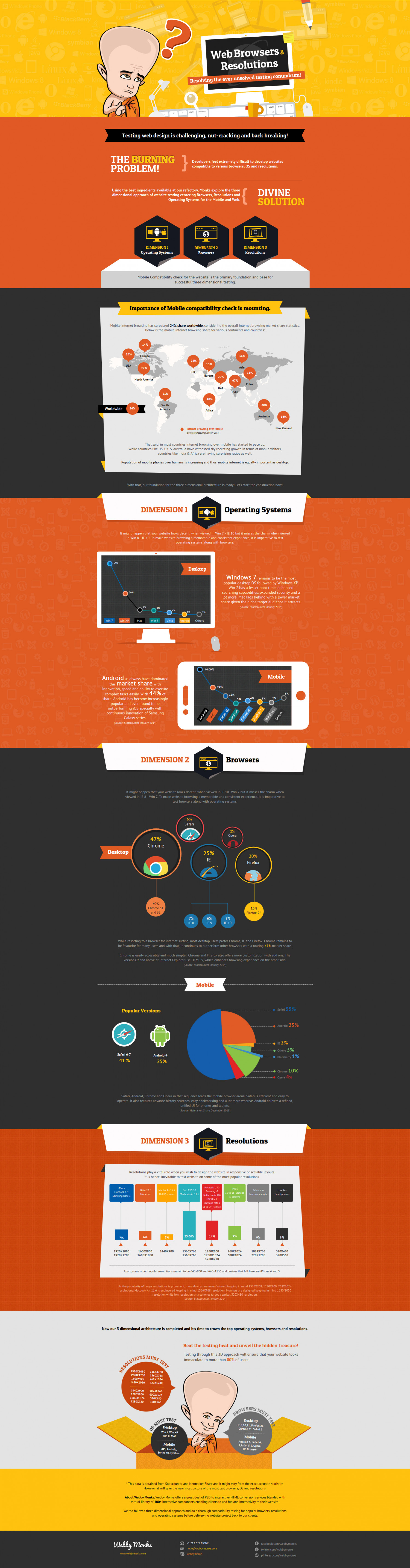 Website Testing Infographic - A 3 dimensional approach towards website testing! Infographic
