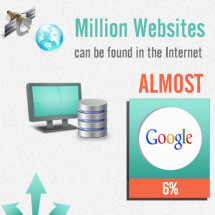 Websites in Internet Infographic
