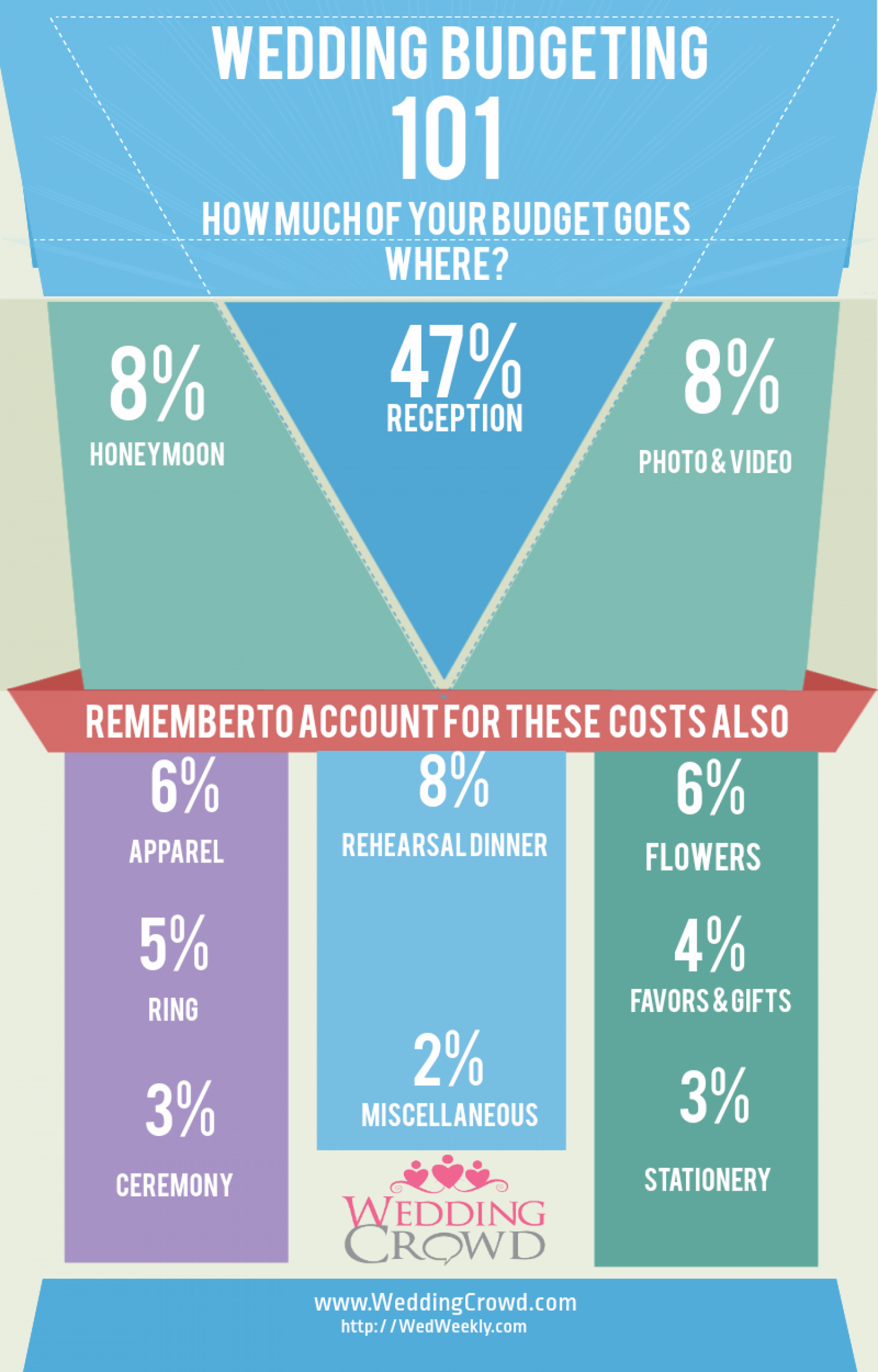 Wedding Budgeting 101 Infographic