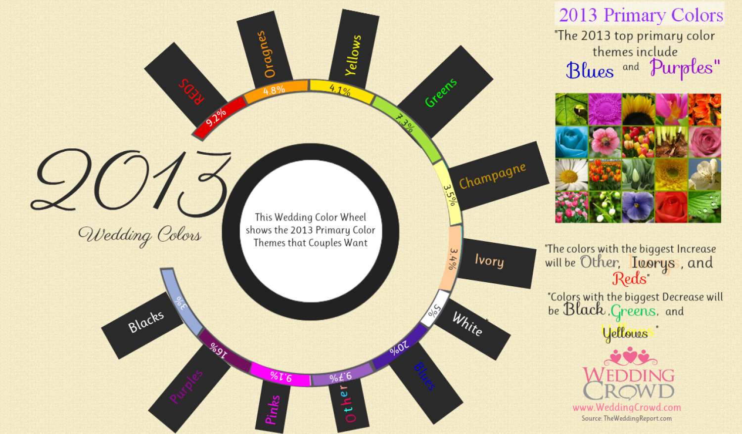 Wedding Color Populartity Infographic
