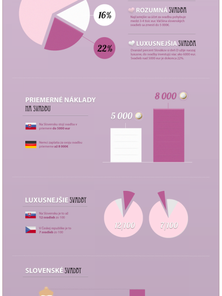 Wedding costs in Slovakia Infographic