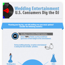 Wedding Entertainment U.S. Consumers Dig the DJ Infographic