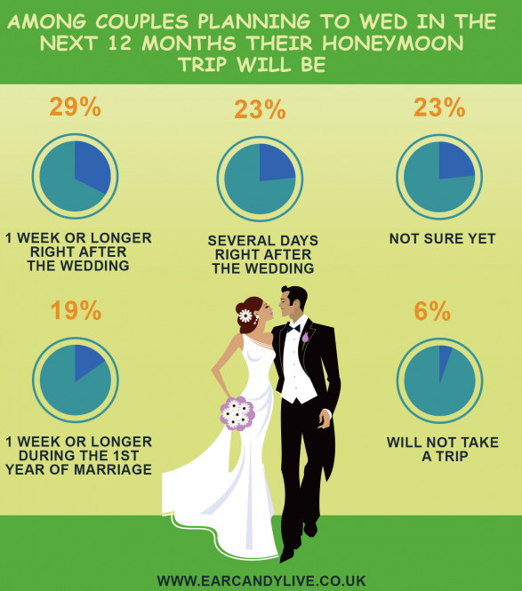 Wedding honeymoon planning