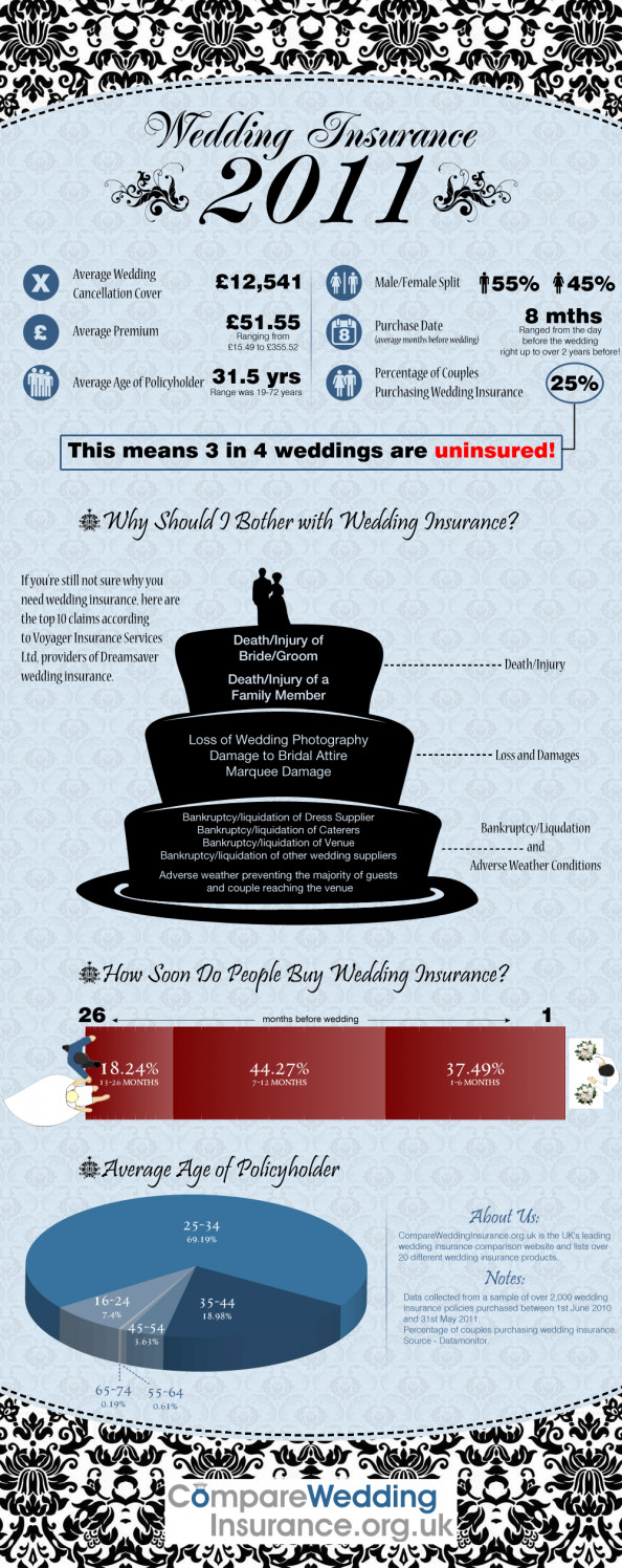 Wedding Insurance 2011 Infographic