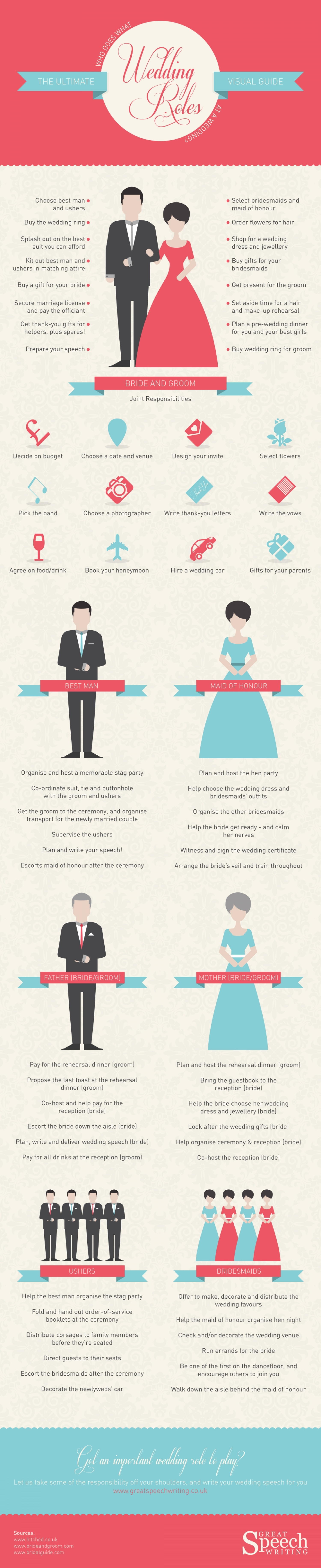 Wedding Roles: Who Does What at a Wedding? Infographic