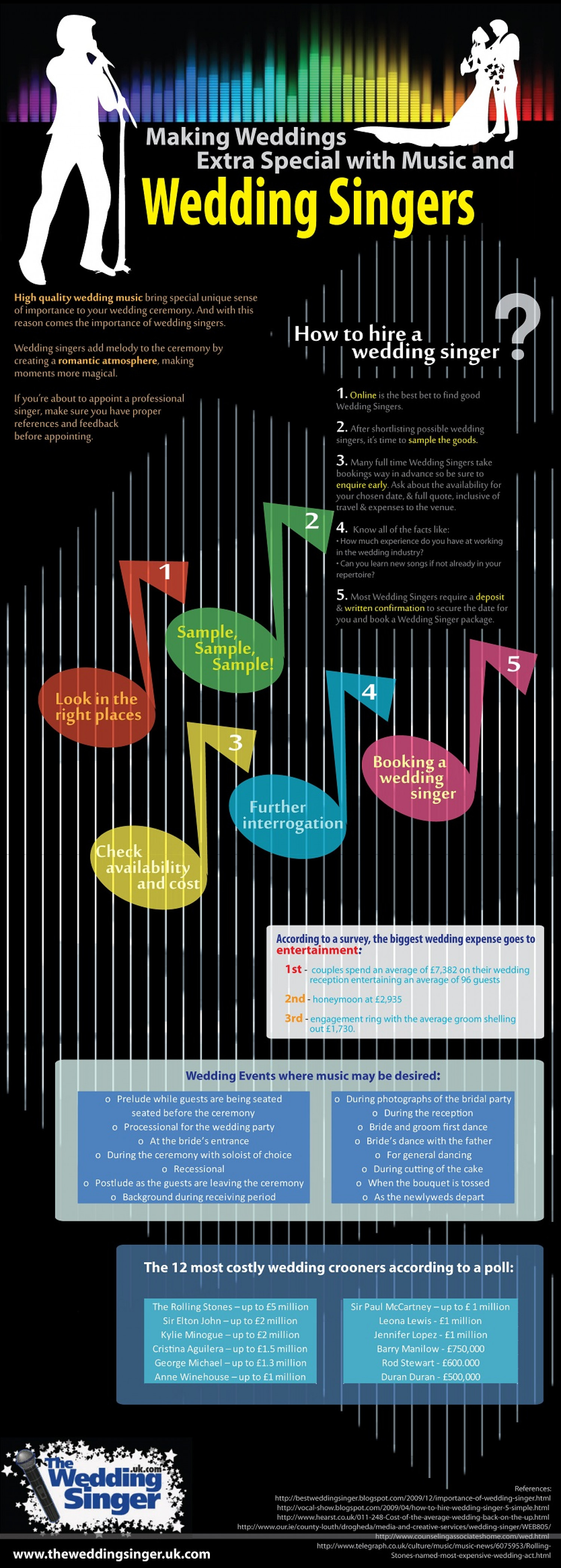 Wedding Singers: Spicing Up Your Big Day and Making it More Memorable Infographic