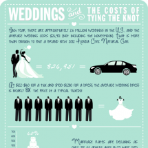 Weddings and the Costs of Tying the Knot Infographic