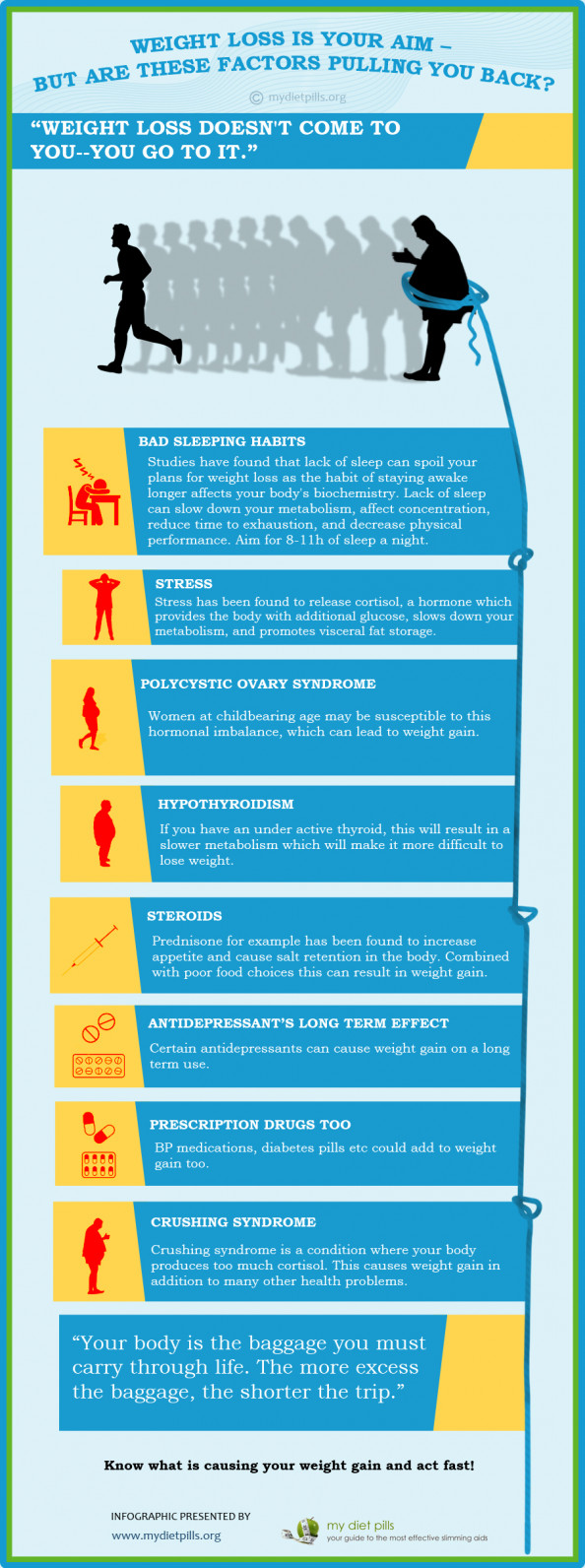 Weight loss is your aim, but are these factors pulling you back Infographic