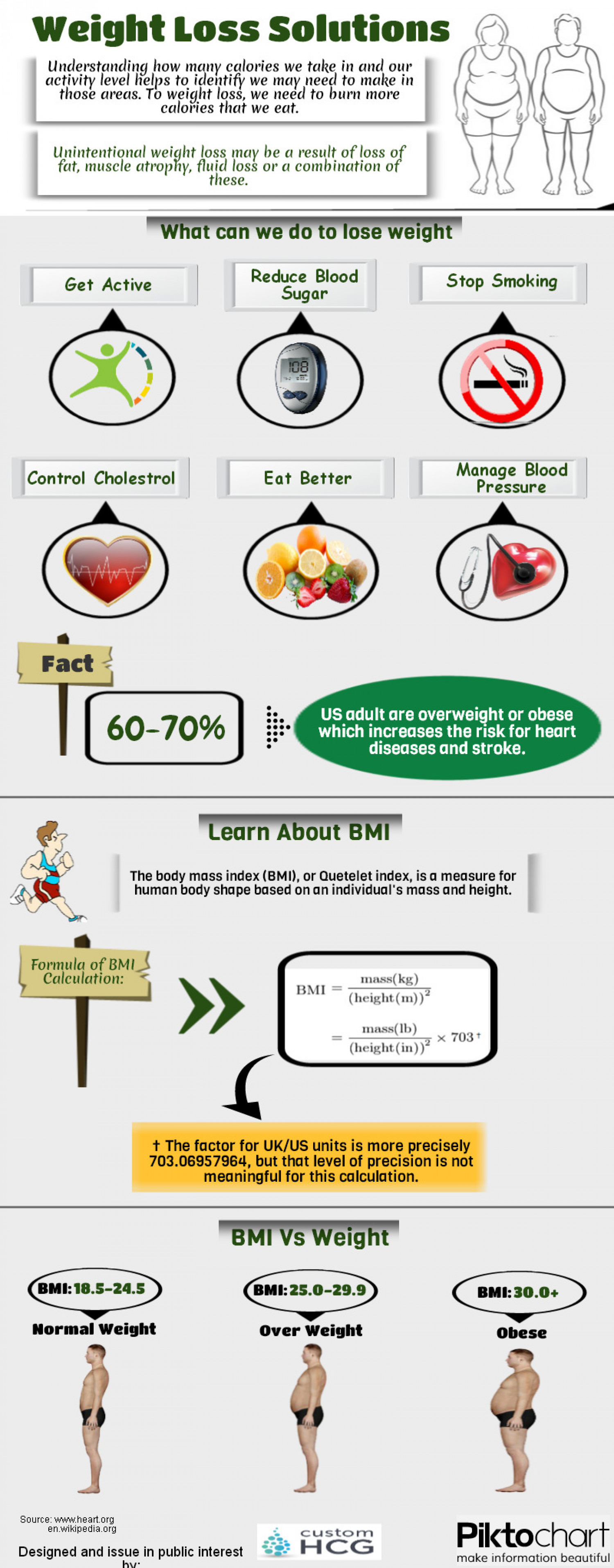 Weight Loss Solutions Visual.ly