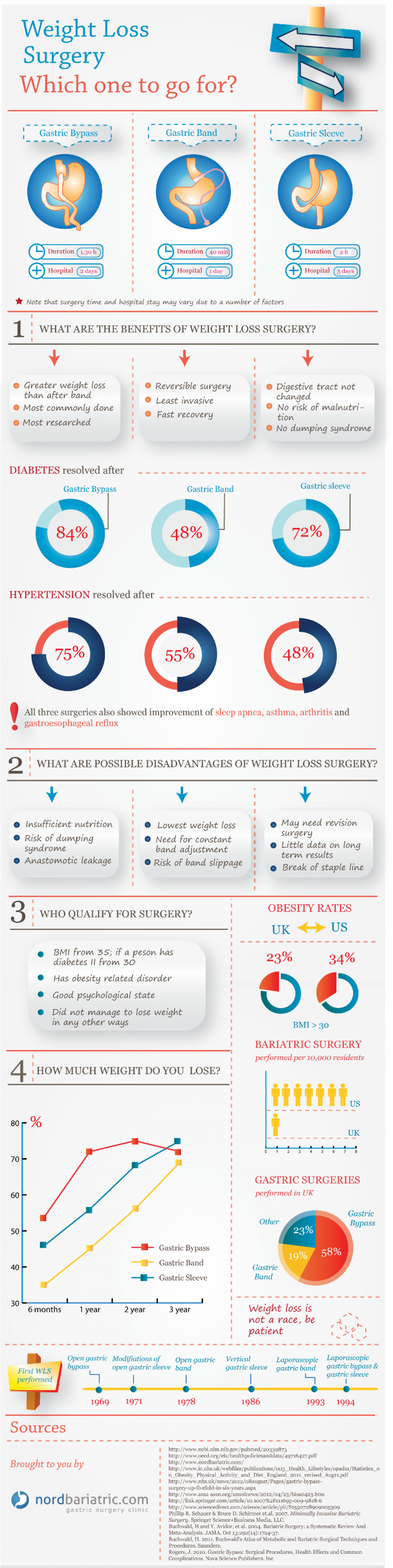 Weight Loss Surgery Comparison Visual.ly