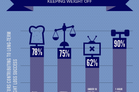 Weight Loss versus Weight Management  Infographic