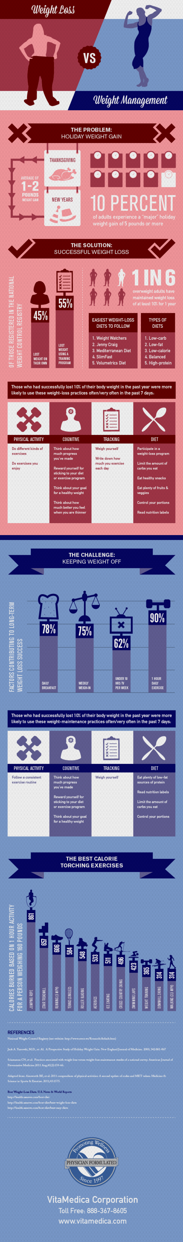 Weight Loss versus Weight Management