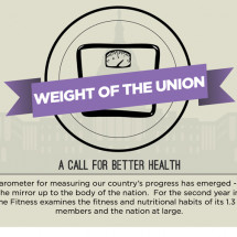 Weight of the Union Infographic