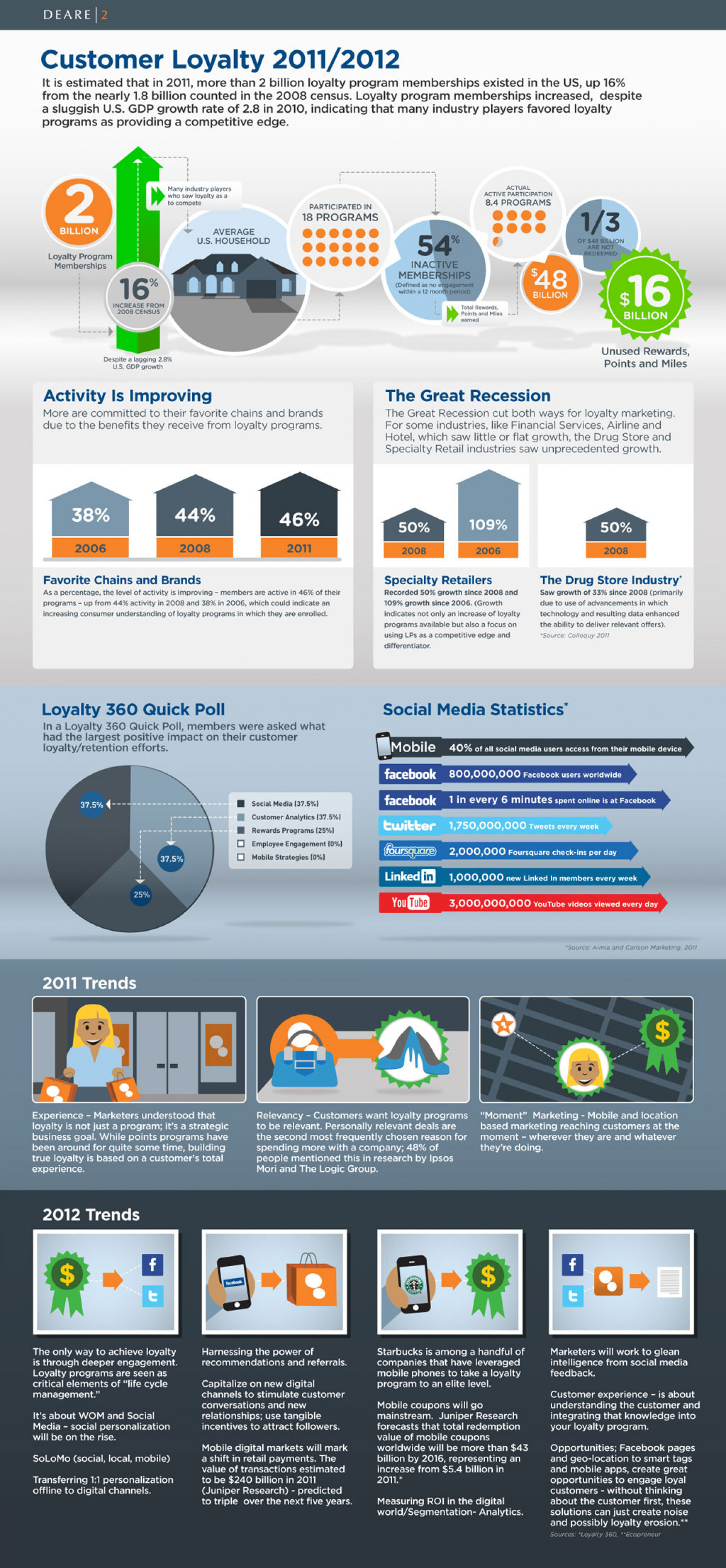 Weight Watchers Customer Loyalty Infographic