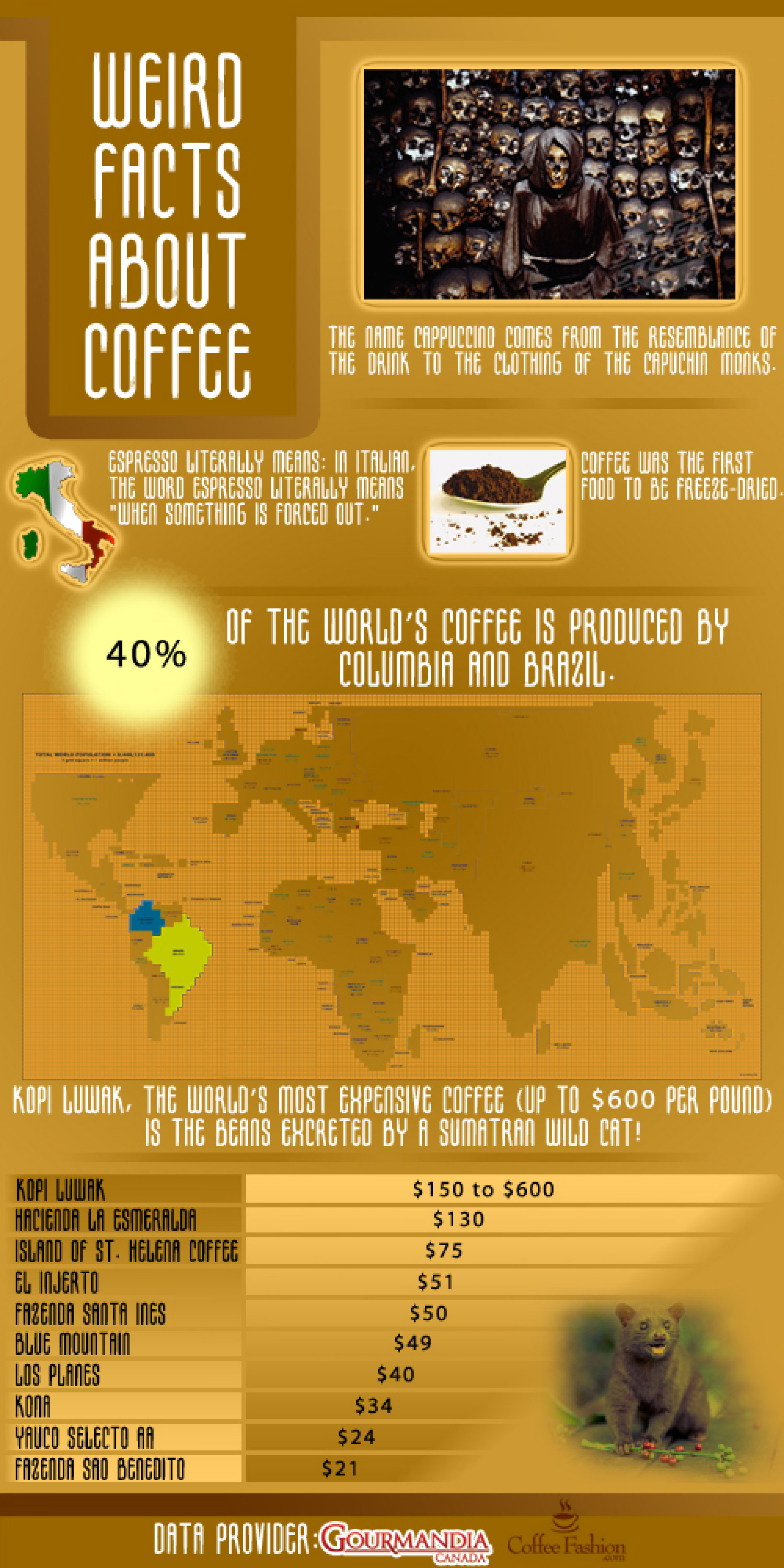 Weird Facts About Coffee Infographic