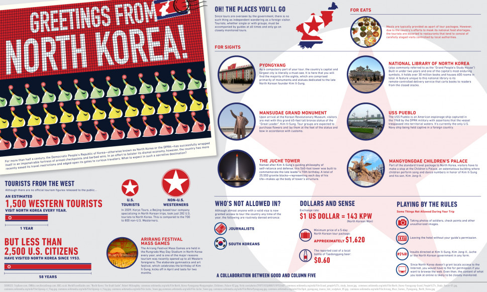 Welcome to North Korea! Infographic