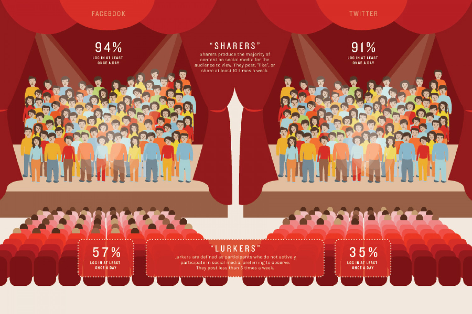 Welcome to the Theatre Infographic