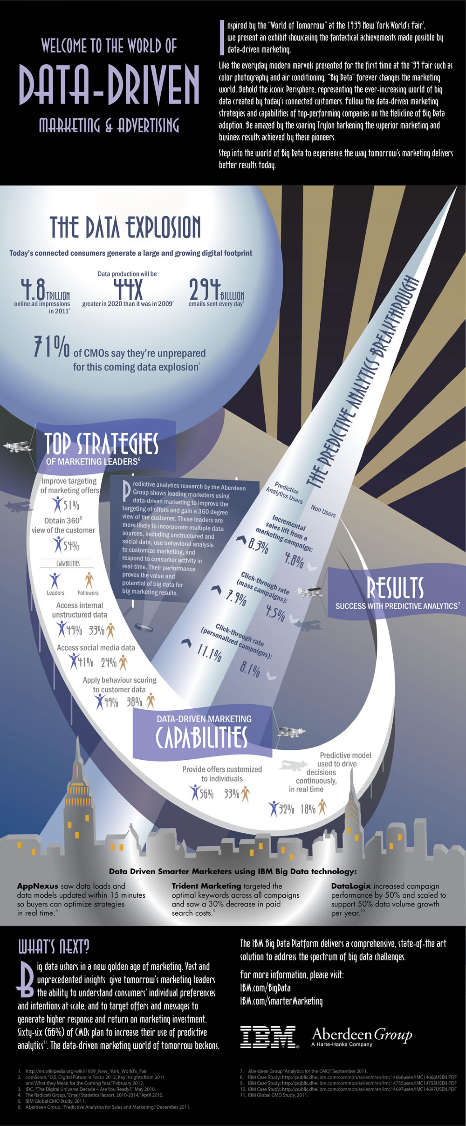 Welcome to The World of Data Driven Marketing Infographic