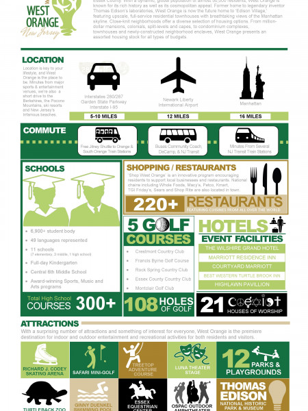 Welcome to West Orange, NJ  Infographic