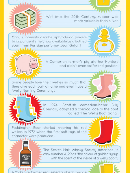 Wellies & Worms Infographic