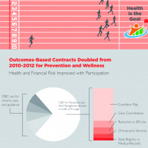 Wellness is a Marathon:  Train for it with Outcomes-Based Contracts Infographic