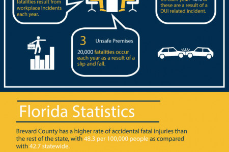 West Palm Beach Wrongful Death Attorney Infographic