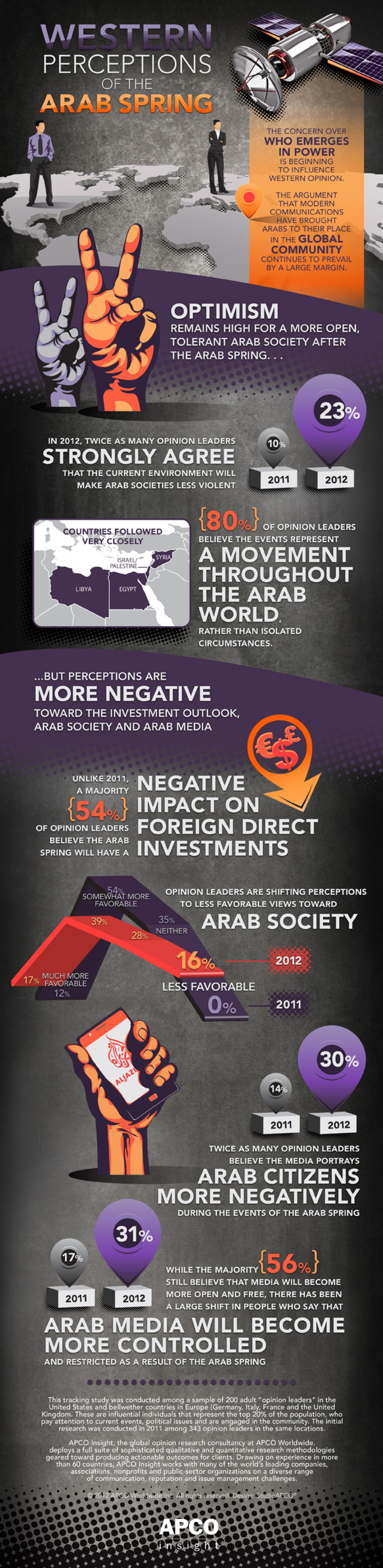 Western Perceptions of the Arab Spring Infographic